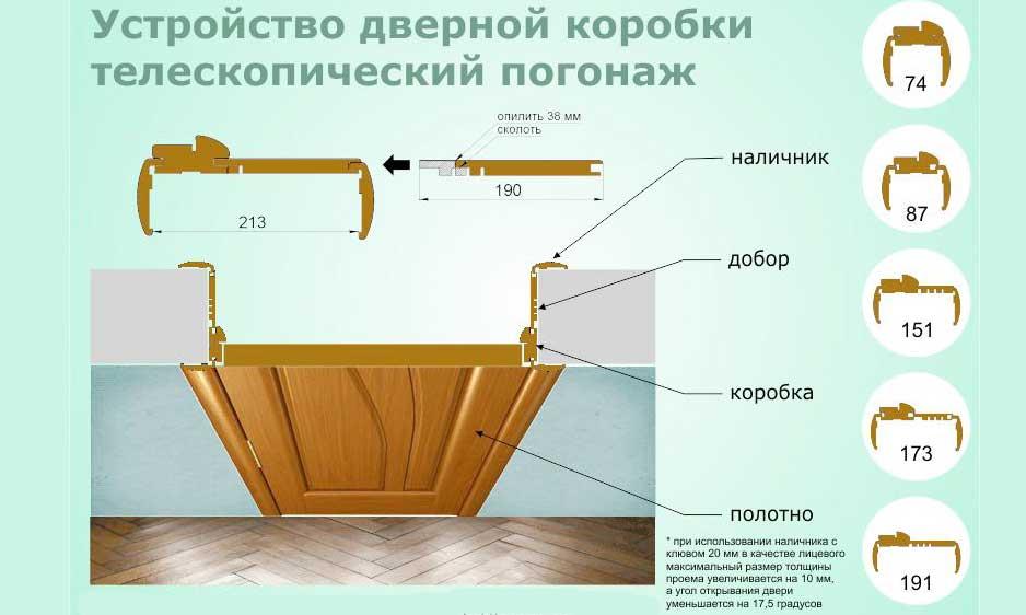 Размеры телескопической коробки