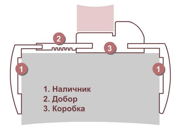 Схема телескопической коробки двери