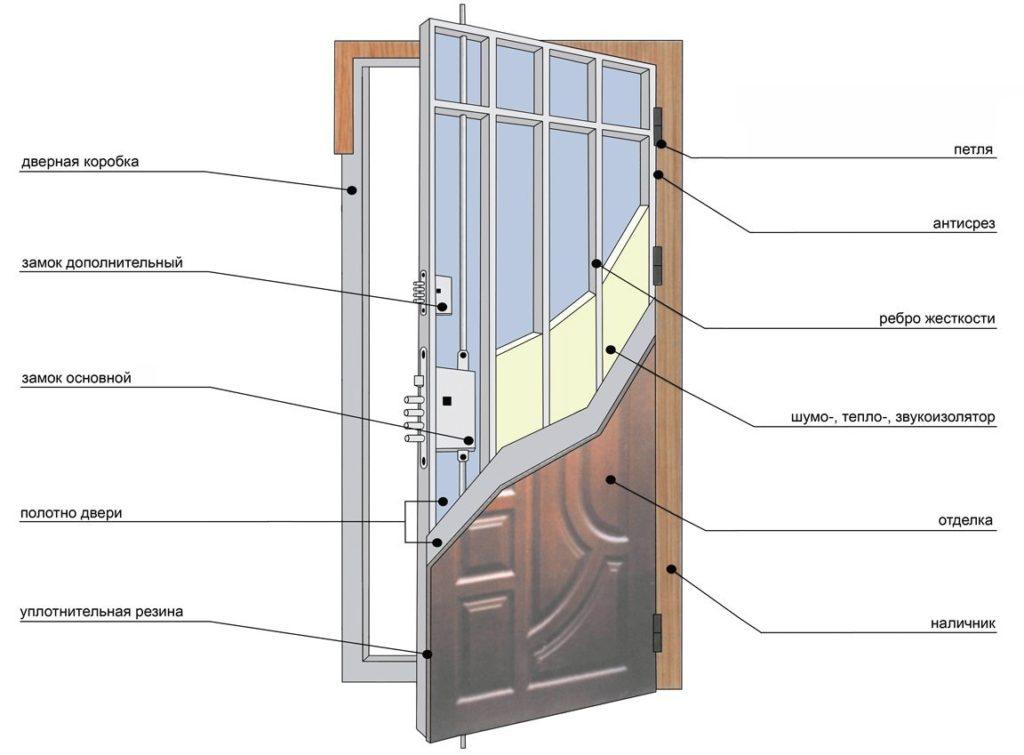 Конструкция железной двери