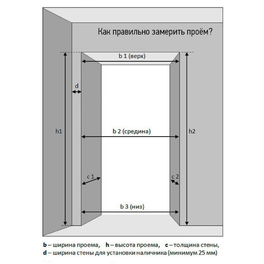 Правила измерение проема