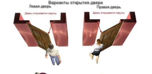 Варианты открытия дверей