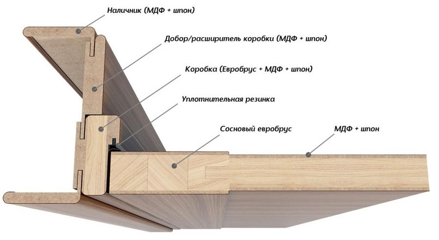 Погонажная конструкция двери