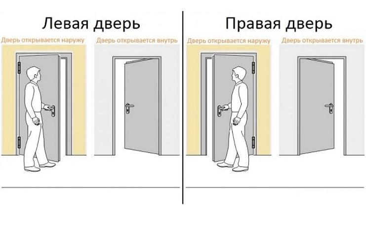 Схема открытия дверей