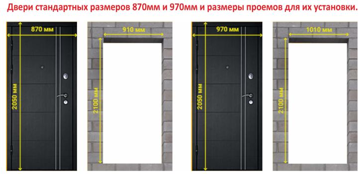 Размеры входной двери и проема
