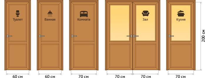 Двери различной ширины