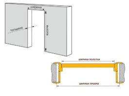 Размеры дверей из металла