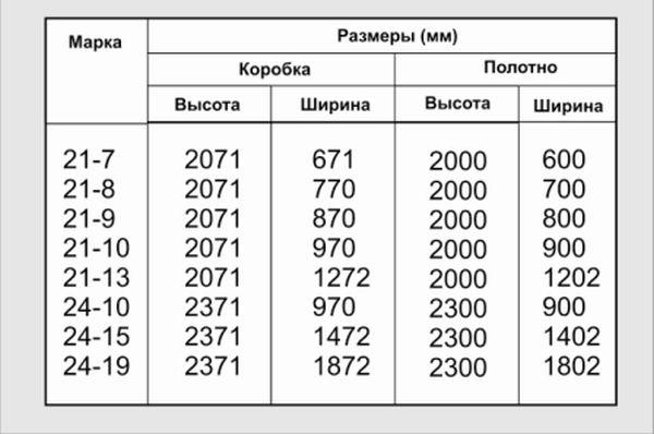 Таблица размеров входных дверей с коробкой