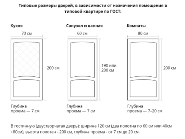 Размер дверей в разные помещения квартиры