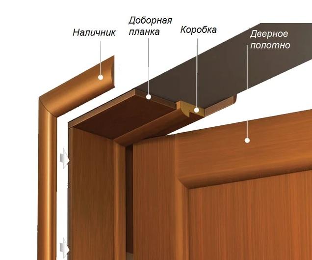 Элементы коробки двери в проеме