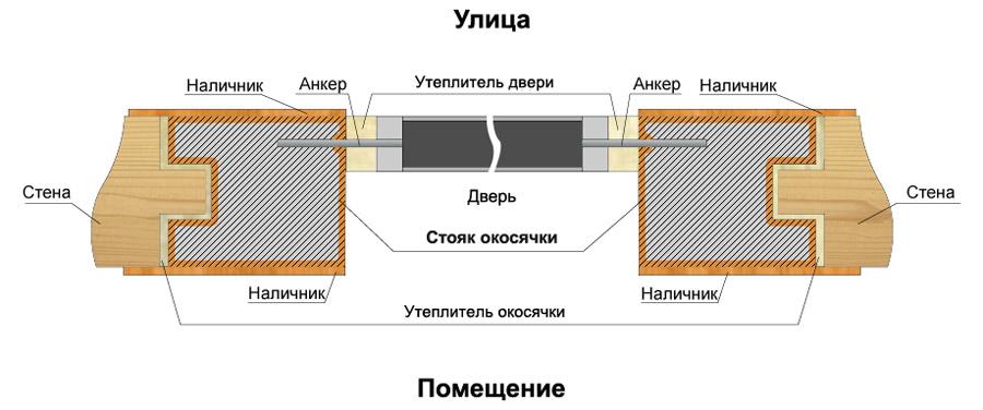 Схема установки железной двери в деревянном доме