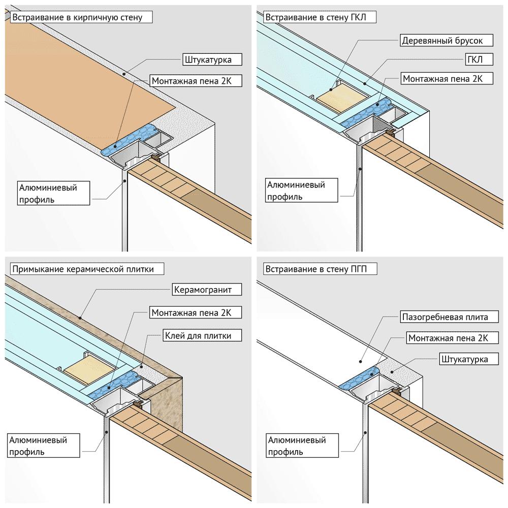 Схема крепления коробки скрытой коробки