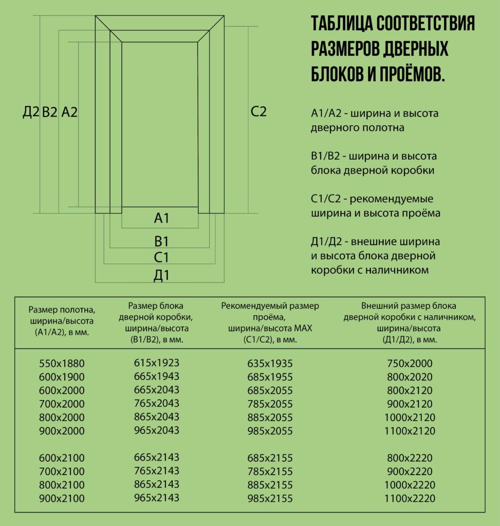 Таблица размеров двери и ее элементов