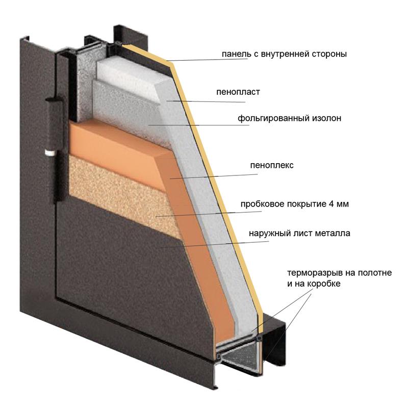 Схема терморазрыва