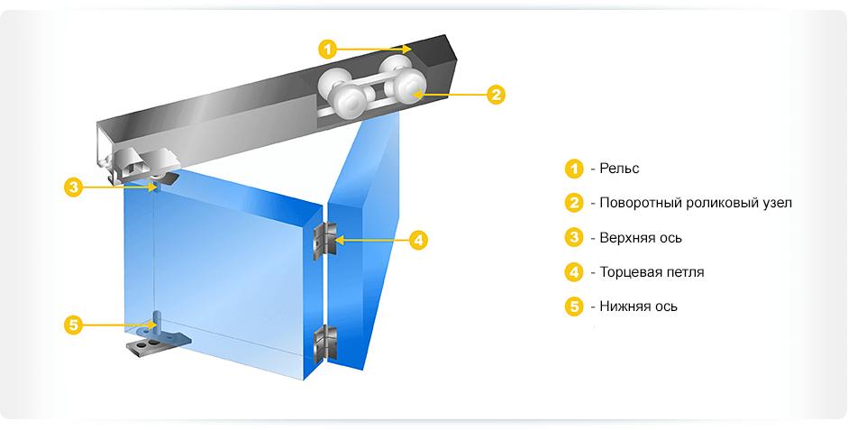 Конструкция двери-гармошки