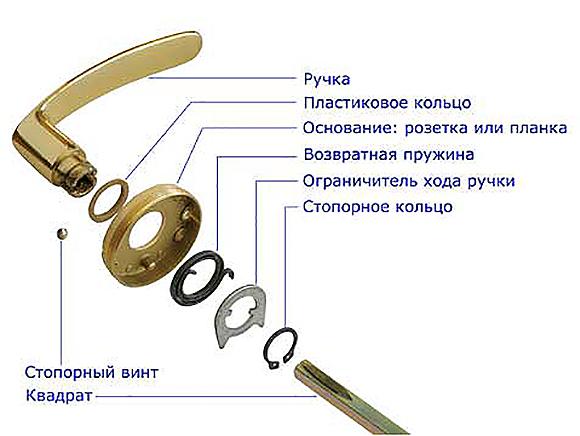 Конструкция дверной ручки