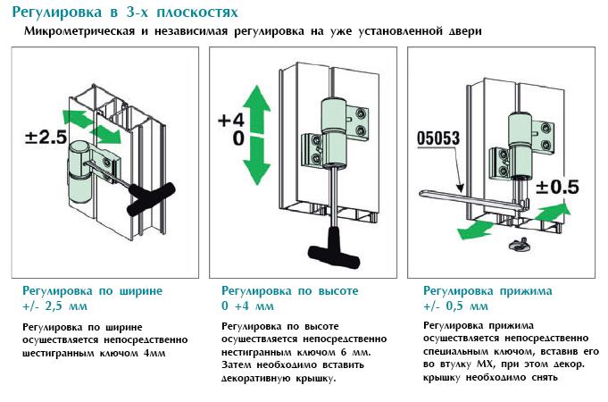 Схема регулировки петель