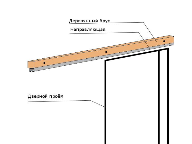 Схема монтажа откатной двери