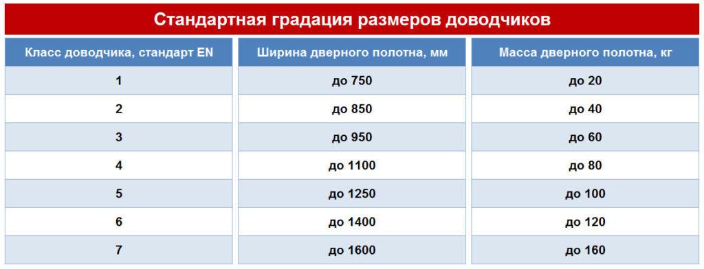 Таблица классов доводчиков
