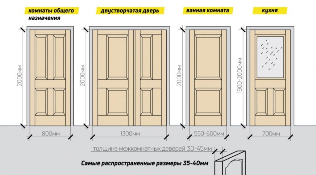 Ширина дверей различного назначения
