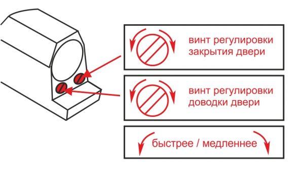 Схема регулировки доводчика