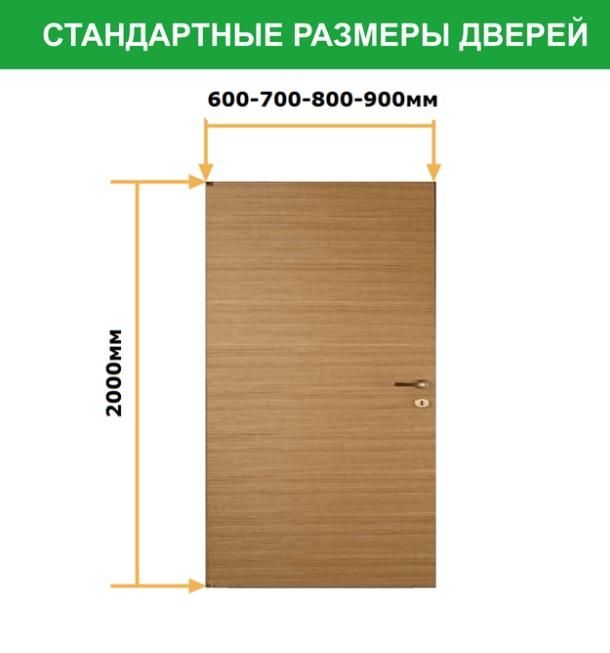 Стандартная дверь