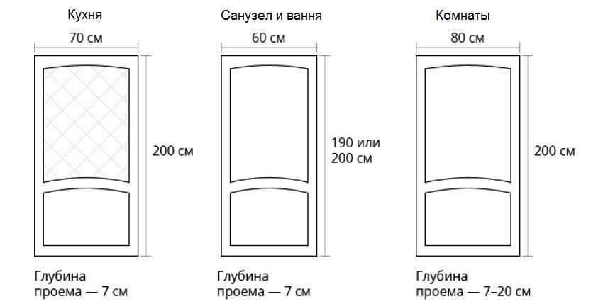 Размеры дверей в различные помещения